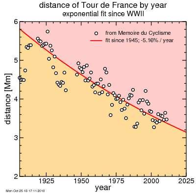 Memoires du Cyclisme data: Tour de France